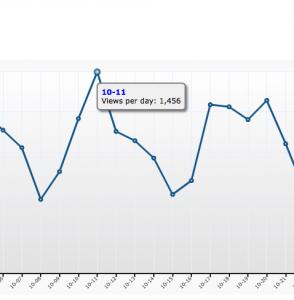 Jeden Dienstag steigt die Besucherzahl bei den SteadyNews - am Samstag ist sie am geringsten (B2B Zielgruppe...)
