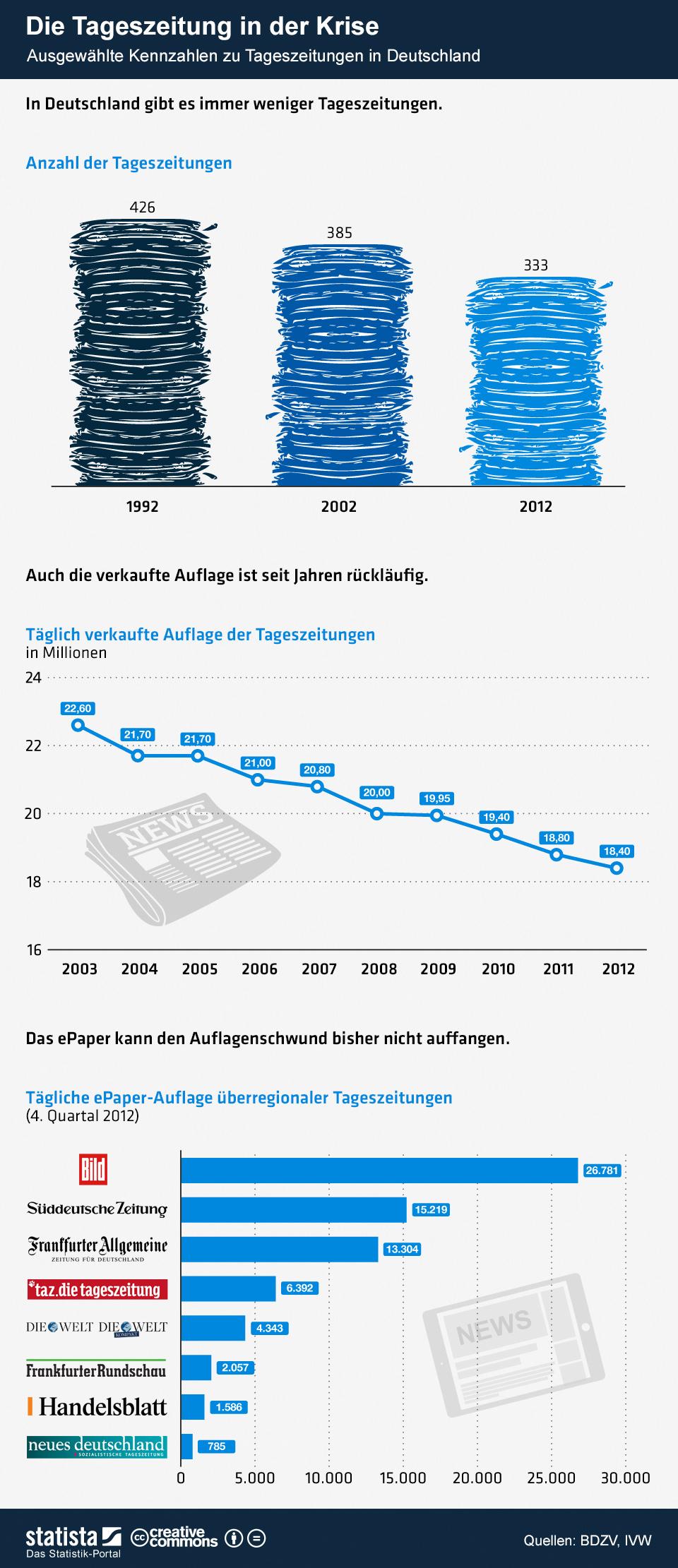 infografik_714_Die_Tageszeitung_in_der_Krise_b