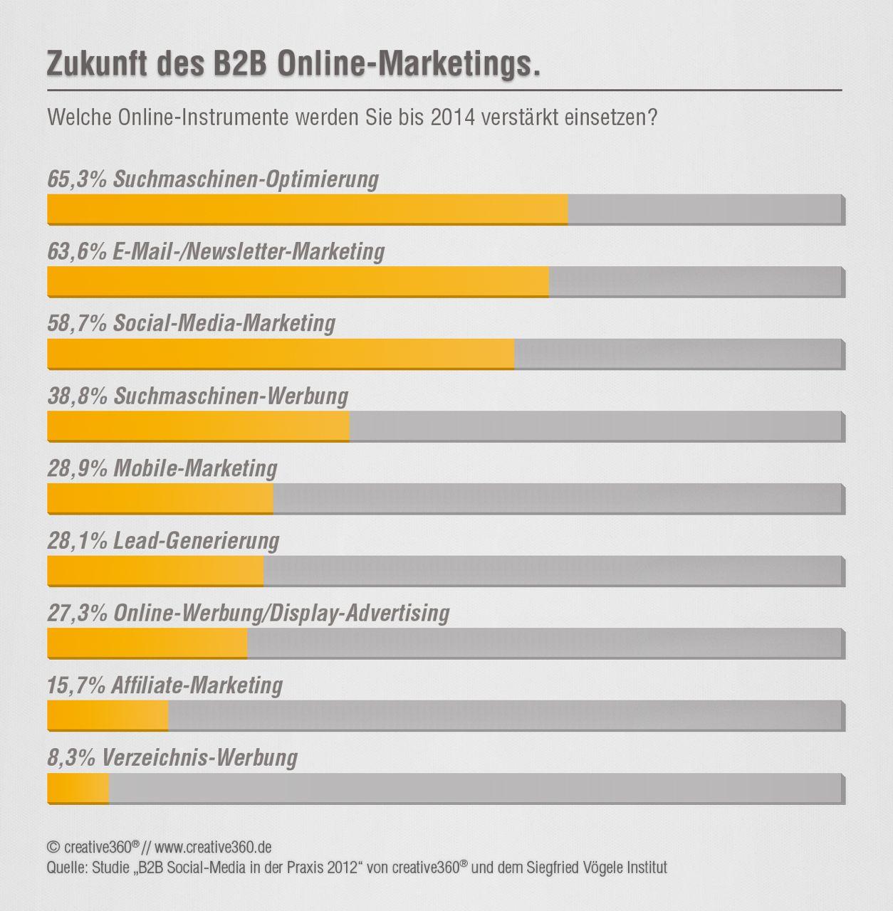 Jens Stolze: Das B2B Online-Marketing wird mobil