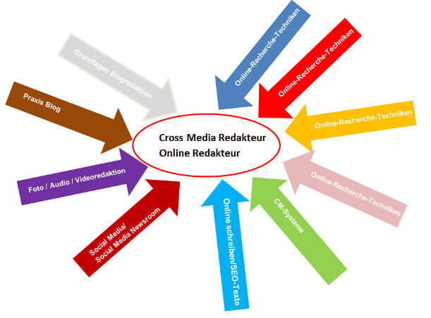 Online Redakteur (IHK)/ Cross Media Redakteur Online Weiterbildung ab dem 9.5.14