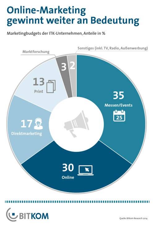 ITK-Studie 2014: Ein Drittel des Marketingbudgets fließt in Online ...