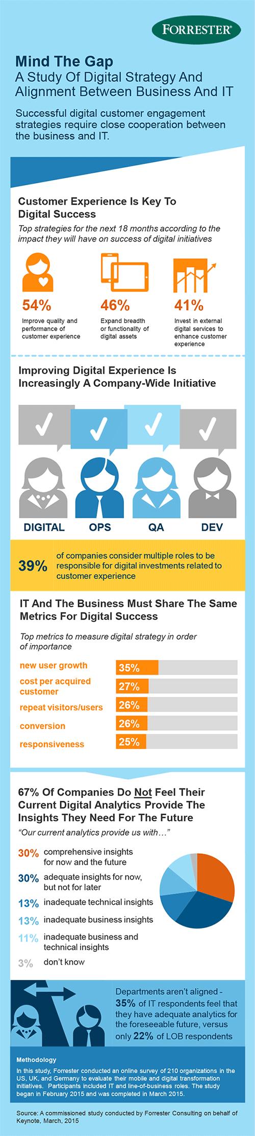 Forrester: Aspekte für die Digital-Strategie