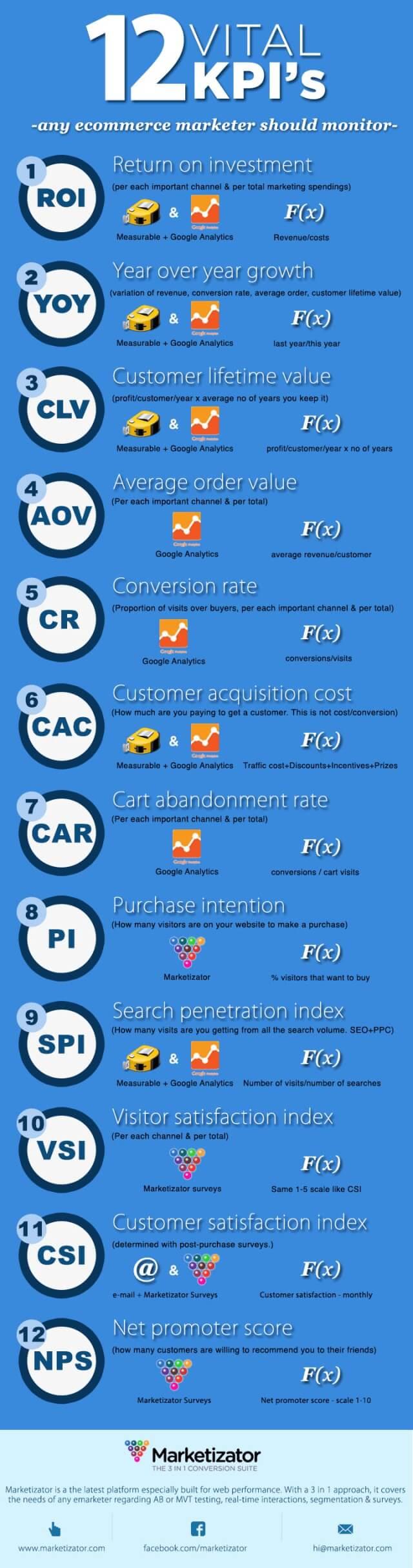 12 wichtige KPIs für die Wirksamkeit von Social Media