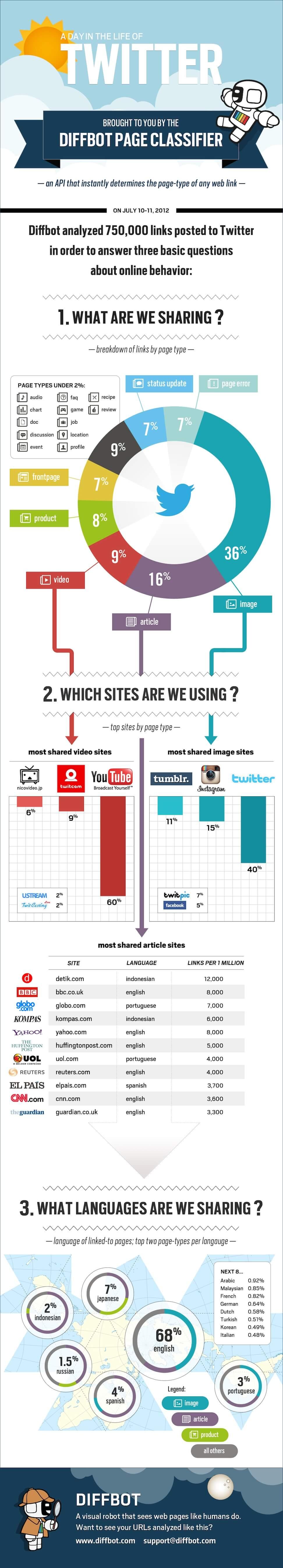 Twitter: Was passiert eigentlich an einem Tag beim Sozialen Netzwerk?