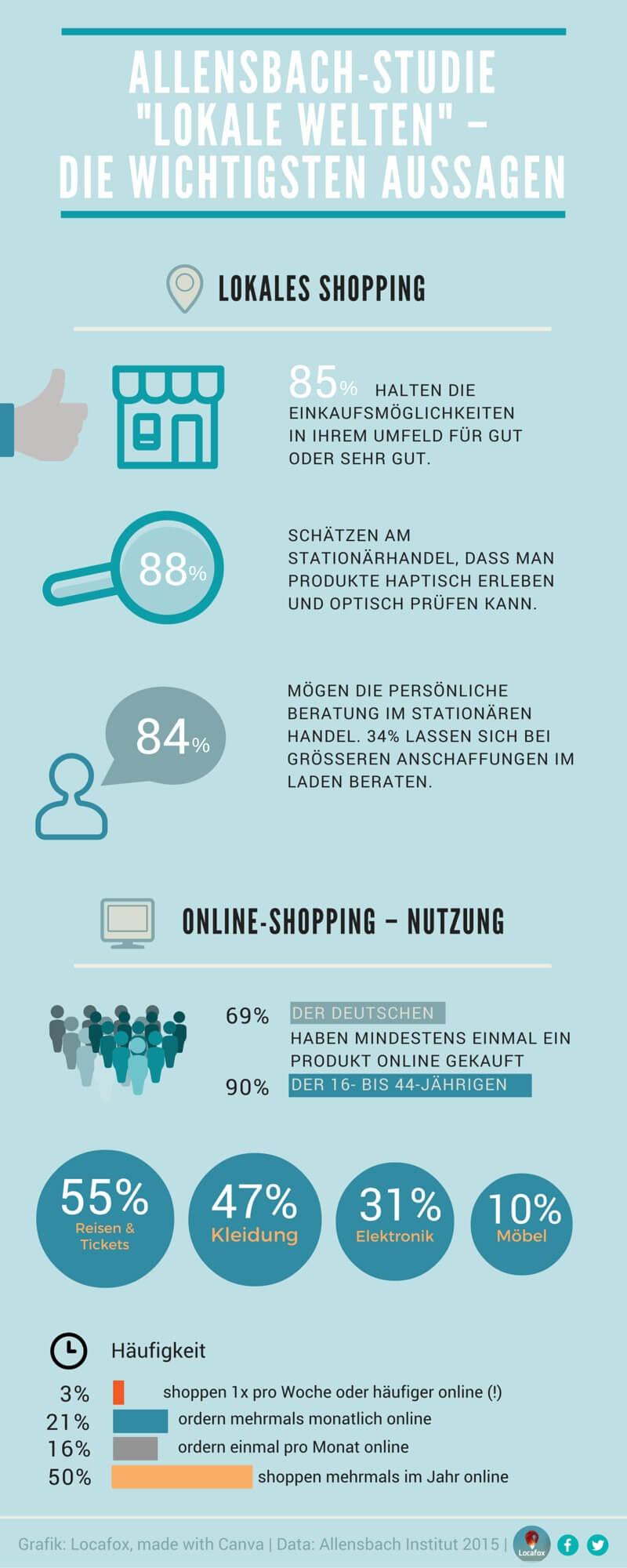 Kunden bevorzugen Einkaufsmöglichkeiten in ihrem lokalen Umfeld