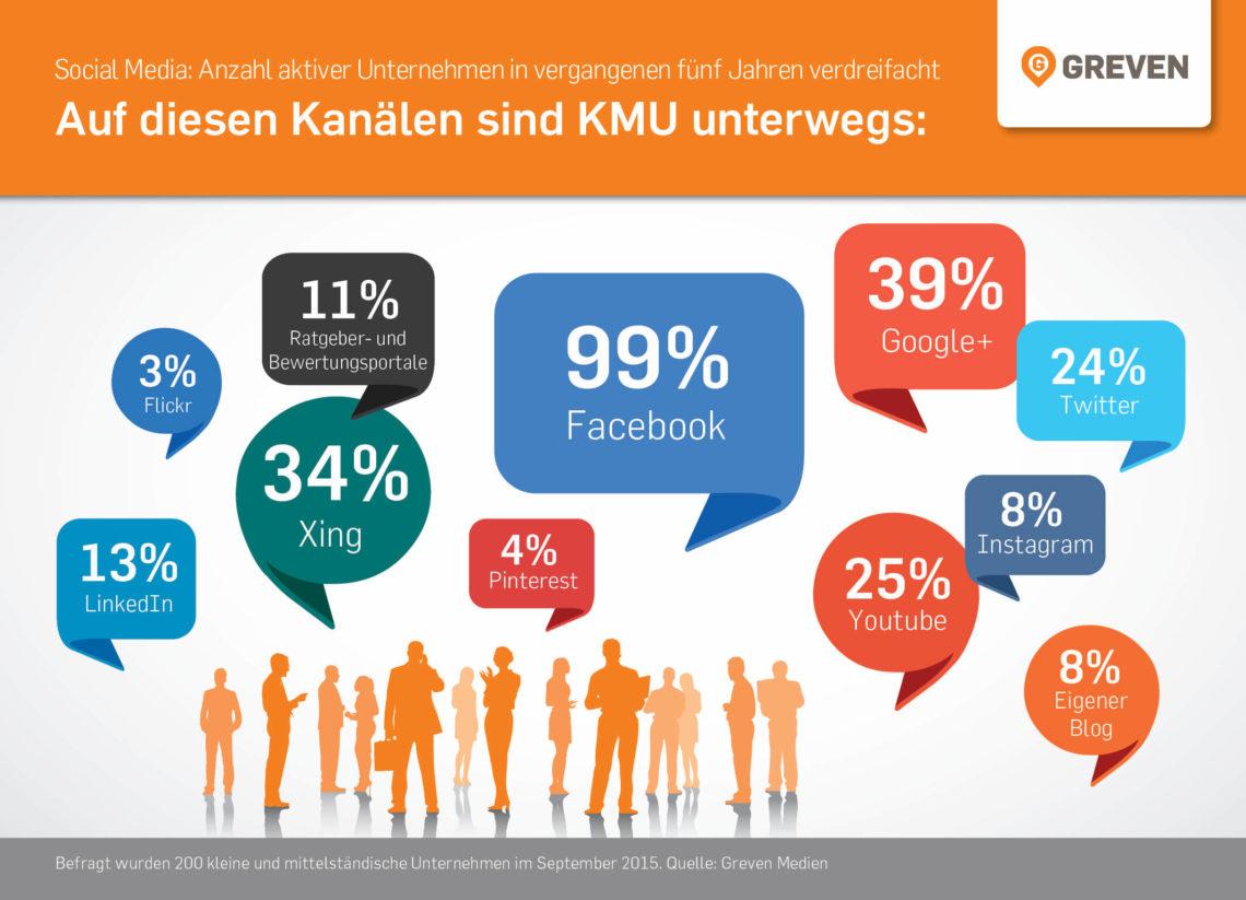 Studie: 38% der kleinen und mittleren Unternehmen nutzen Social Media