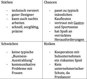 Staerken-Schwaechen-Analyse