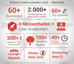 Infografik eoa 2016