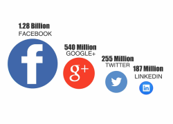 Der Social Media Strategie Leitfaden: Anleitung in 5 Teilen – Einführung