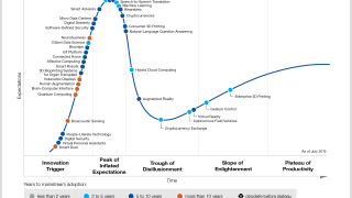 Gartners Hypecycle: Augmented Reality und Virtual Reality kommen