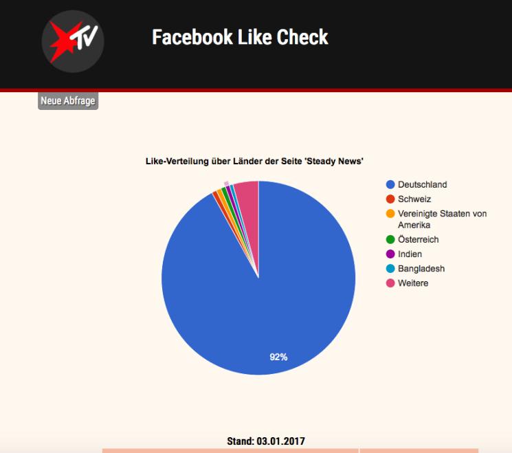 Gekaufte Facebook-Fans und YouTube-Views – im Social Web wird viel betrogen