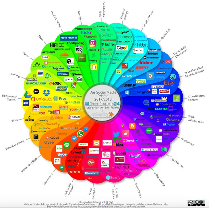 ethority: Social Media Prisma 2017/ 2018 für Deutschland – disruptiver Wandel
